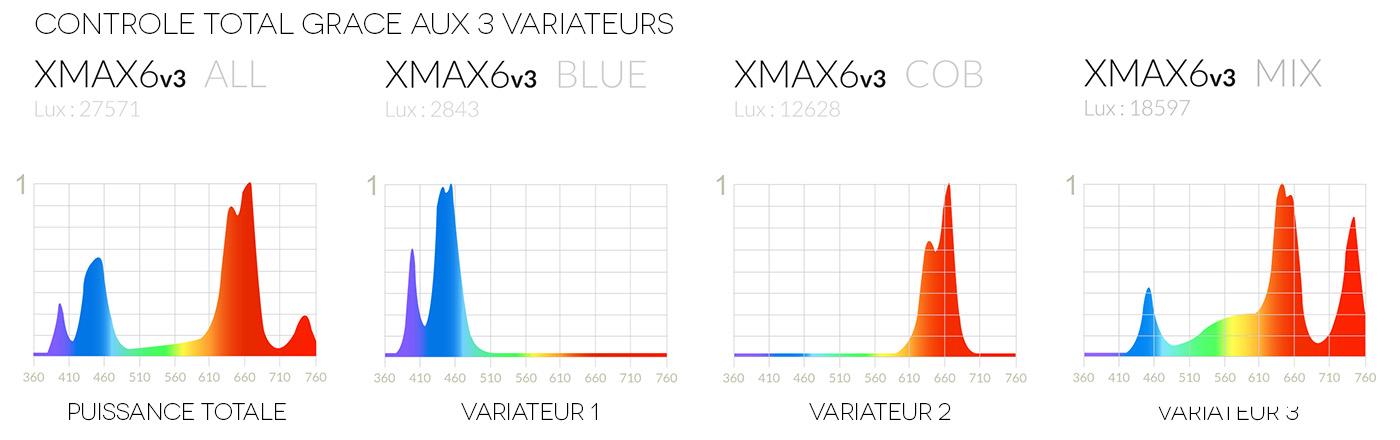 Spectres XMAX 6V3